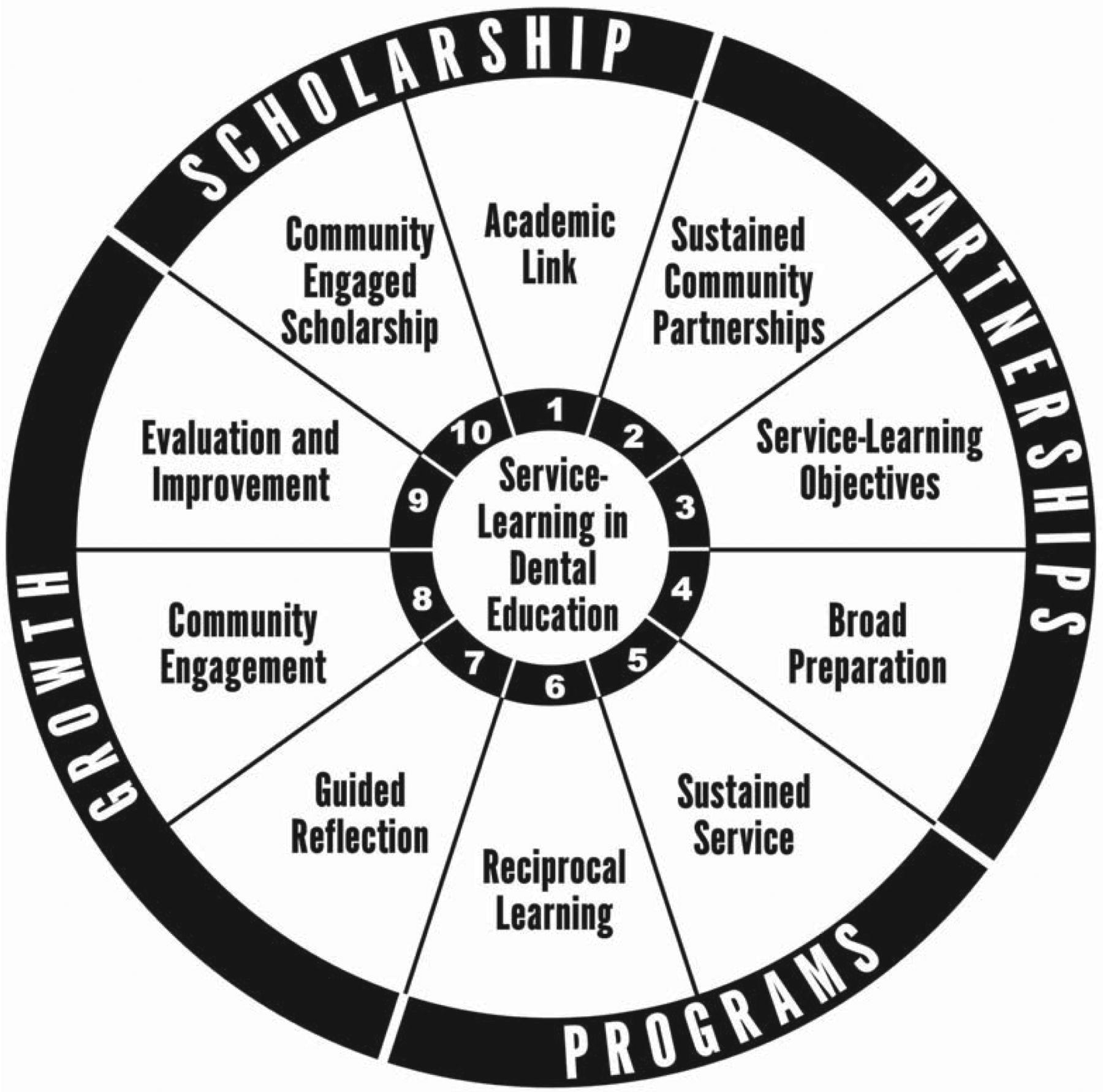 Strategies for Service-Learning Assessment in Dental