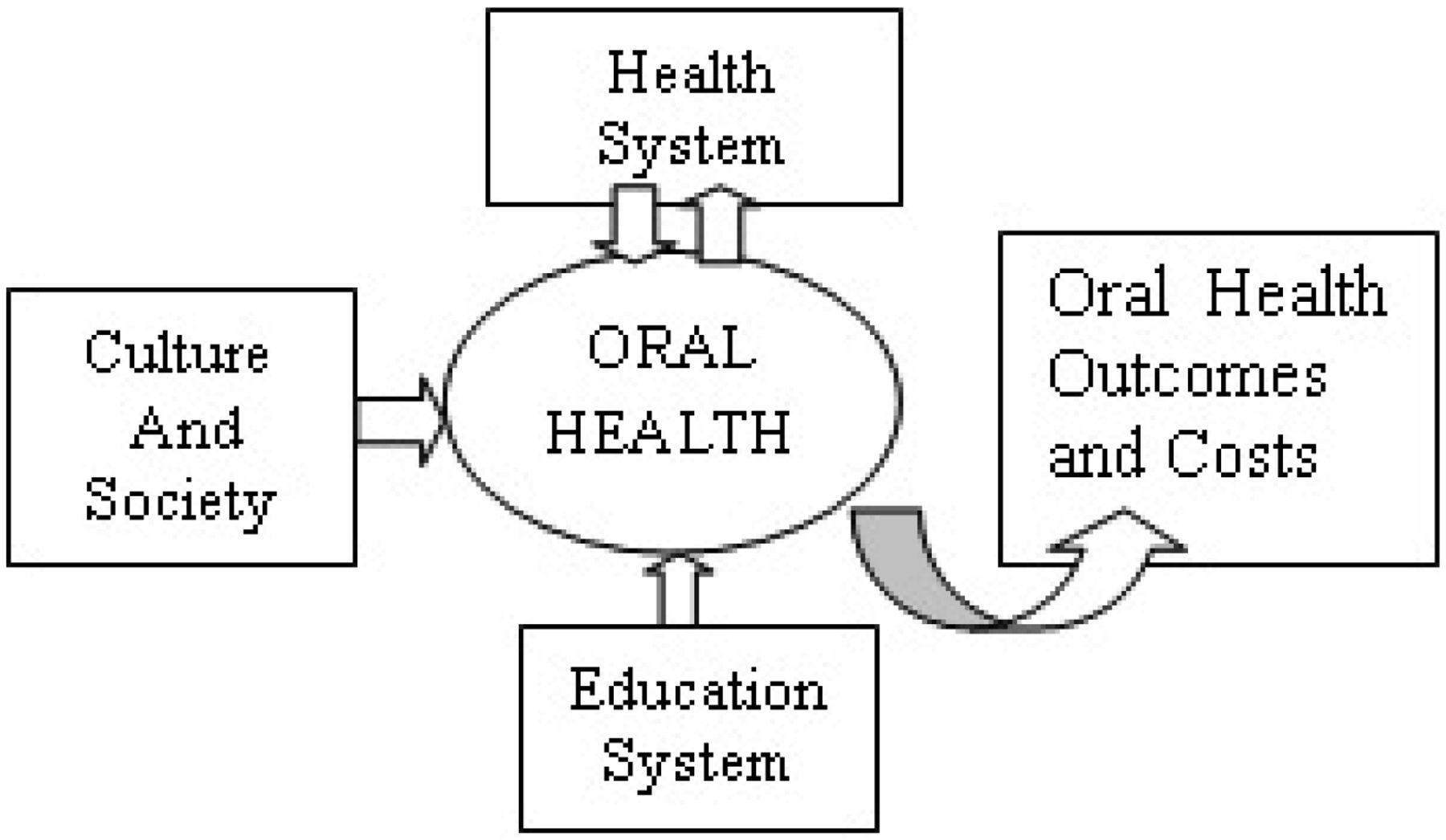 Improving Oral Health Literacy