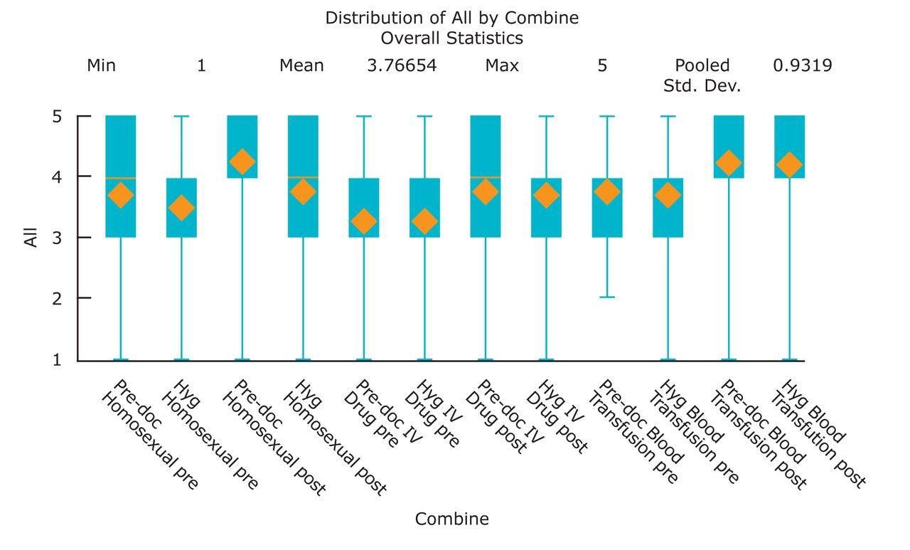 Comfort Levels Among Predoctoral Dental and Dental Hygiene Students