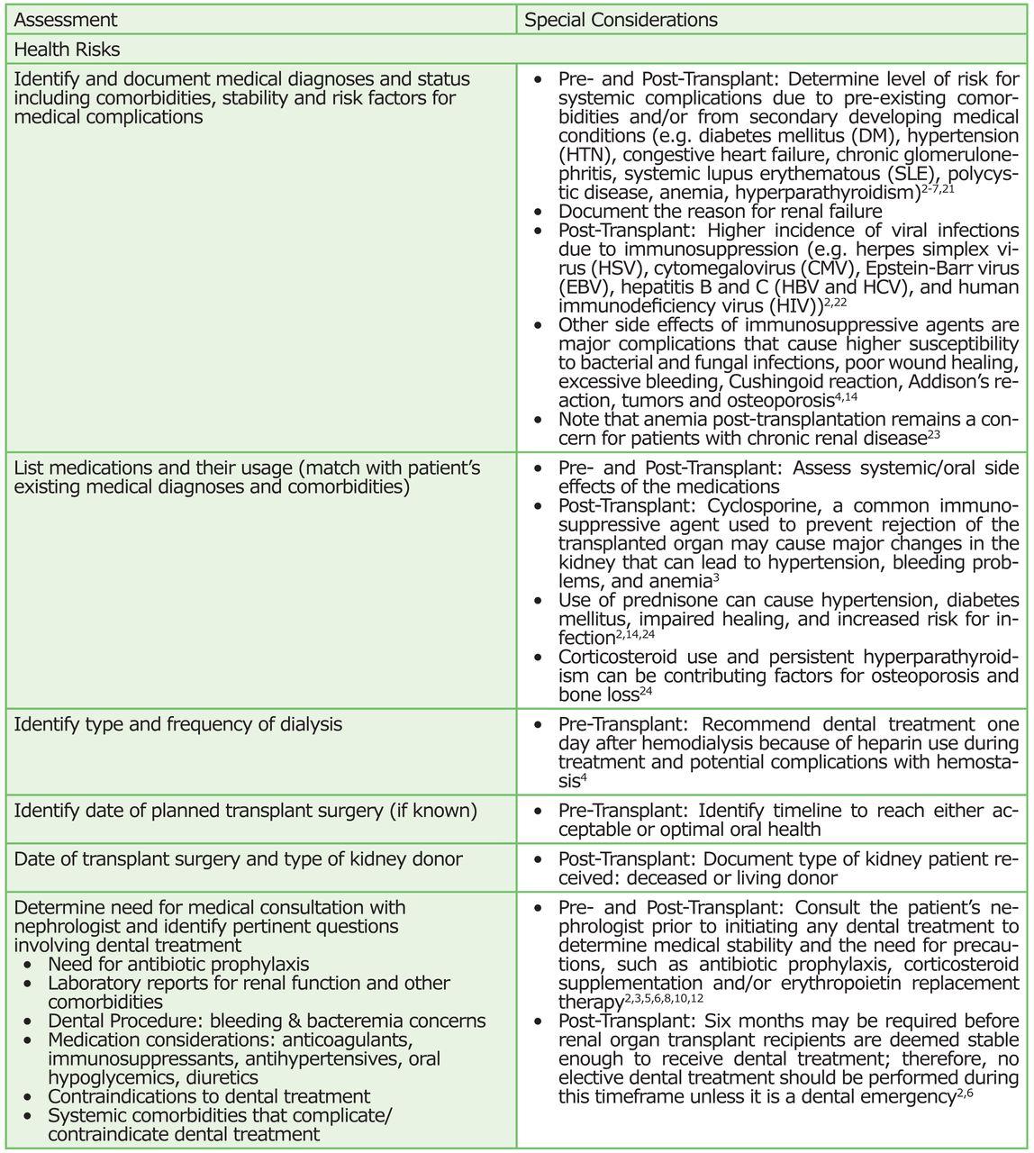 A Comprehensive Oral Preventive Care Protocol for Caring for
