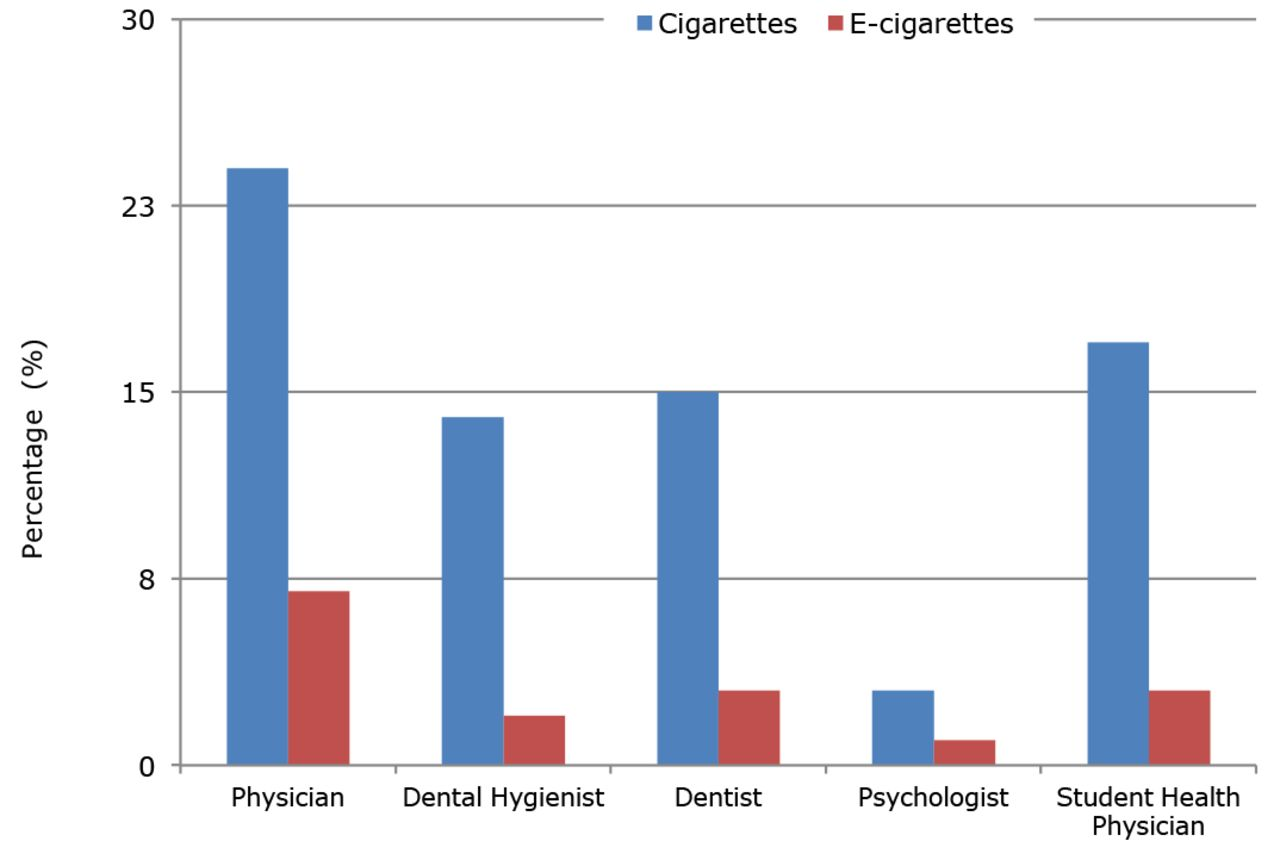 Perceptions Related To Use Of Electronic Cigarettes Among California Ry Piping Diagram Continued Download Figure